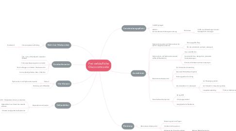 Mind Map: Frei verkäufliche Glucocorticoide