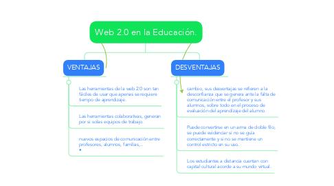 Mind Map: Web 2.0 en la Educación.