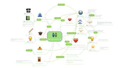 Mind Map: Mi mapa social.