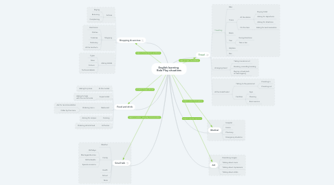 Mind Map: English learning  Role Play situations