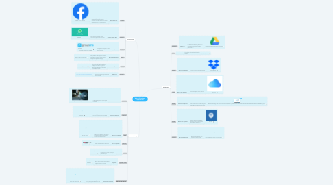 Mind Map: Web 2.0 Tools and Applications
