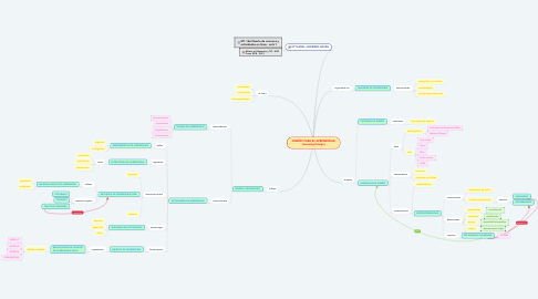 Mind Map: DISEÑO PARA EL APRENDIZAJE (Learning Design)
