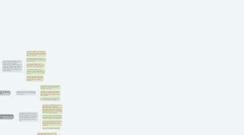 Mind Map: Macro corrientes