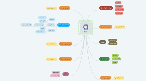 Mind Map: TMC