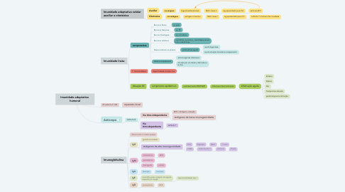 Mind Map: Imunidade adaptativa  humoral