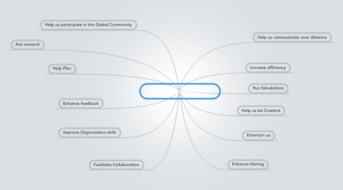 Mind Map: What computers do well