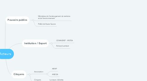 Mind Map: Acteurs