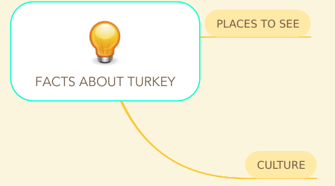 Mind Map: FACTS ABOUT TURKEY