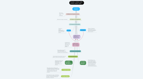 Mind Map: Evento