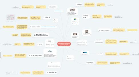 Mind Map: Aplicaciones utilizadas primer parcial