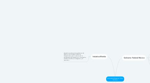 Mind Map: Narcotrafico-Migracion-Trafico de Armas