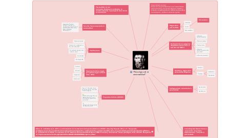 """Mind Map: """"Psicología de la anormalidad"""""""