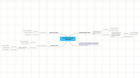 Mind Map: ETP (ERROR TRACING PROCEDURE)