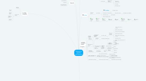 Mind Map: Transporte y Logística internacional