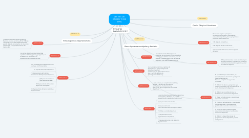 Mind Map: LEY 181 DE ENERO 19 DE 1995