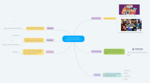 Mind Map: Technology and its Integration into Bloom's