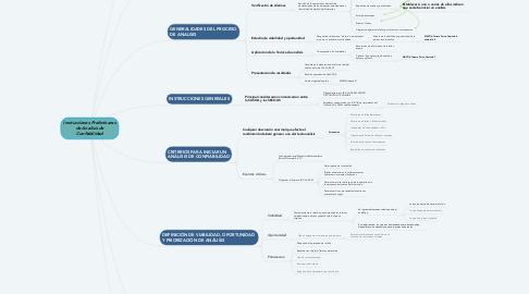 Mind Map: Instrucciones Preliminares de Analisis de Confiabilidad