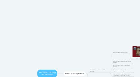 Mind Map: Viral Video Hacking 101 Mindmap