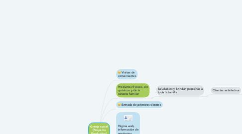 Mind Map: Granja social (Proyecto Productivo)