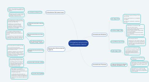 Mind Map: Principales instrumentos jurídicos de la historia