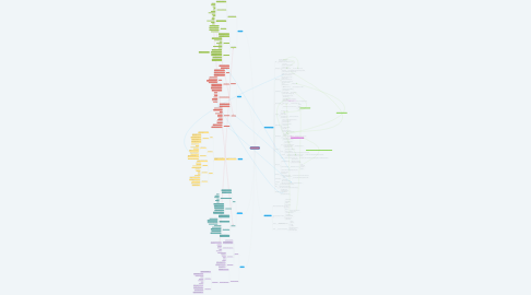 Mind Map: Older Adult Client