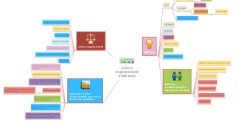 Mind Map: cultura organizacional e liderança