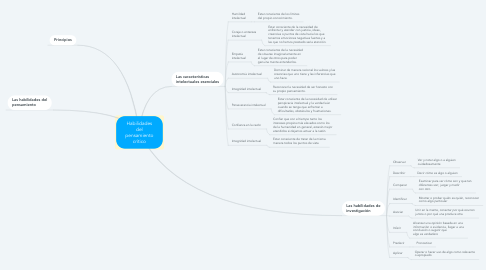 Mind Map: Habilidades del pensamiento crítico
