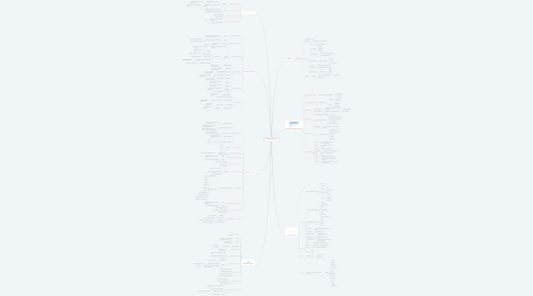 Mind Map: Manual Básico de Excel