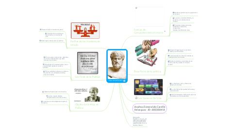 Mind Map: prueba de mapa