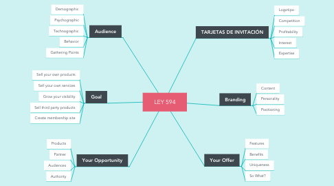 Mind Map: LEY 594
