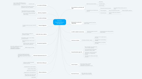 Mind Map: Narrativa Hispanoamericana del Siglo XX