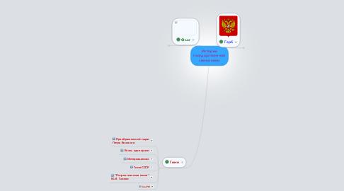 Mind Map: История государственной символики