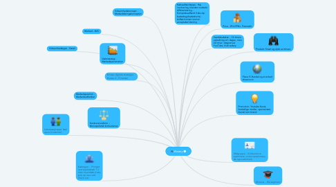 Mind Map: Watery
