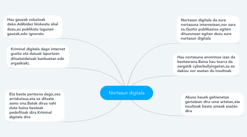 Mind Map: Nortasun digitala