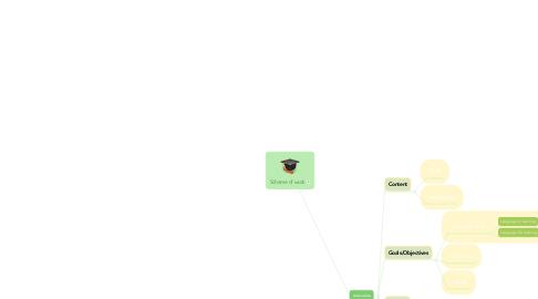 Mind Map: Scheme of work