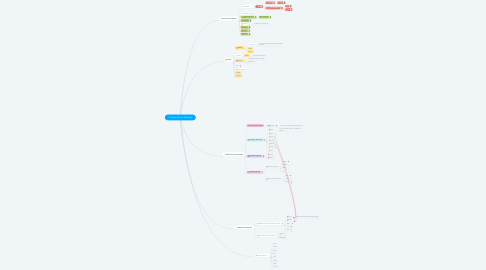 Mind Map: Suzette Fonseca Rodriguez