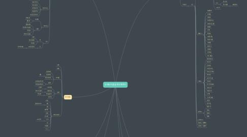 Mind Map: 무에타이를 쉽게 이해하기