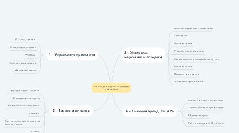 Mind Map: Как создать студию по дизайну интерьеров