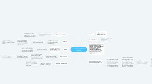 Mind Map: Ativo Biológico e Produto  Agrícola