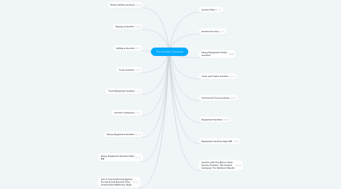 Mind Map: The Auction Company