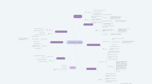 Mind Map: Контрасты и разрывы