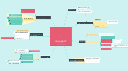 Mind Map: Creative thinking - how to get out of the box and generate ideas: Giovanni Corazza