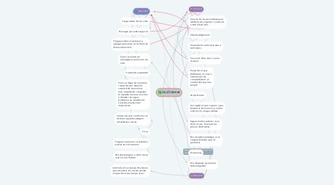 Mind Map: Us d'internet