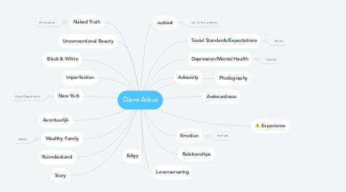 Mind Map: Diane Arbus