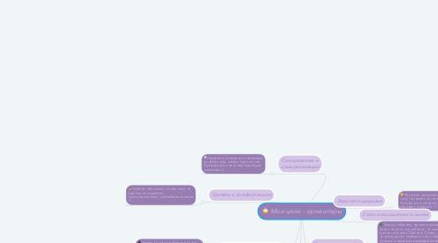 Mind Map: Мои цели - ориентиры
