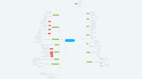 Mind Map: Harinas Y Calidad