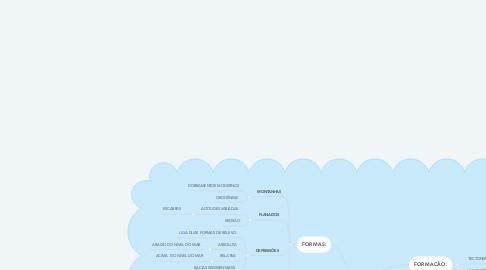 Mind Map: RELEVO TERRESTRE