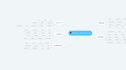 Mind Map: Building a WordPress Site