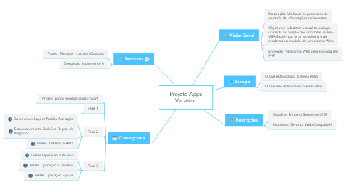 Mind Map: Projeto Apps Vacation
