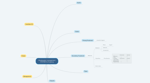 Mind Map: Wastewater management SYSTEM for Kupang